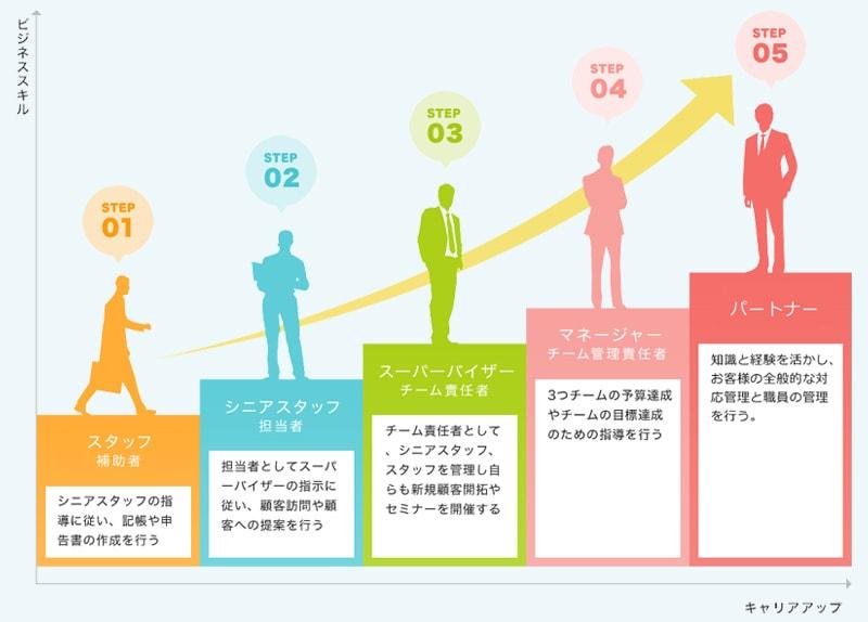 5段階のキャリアステップ